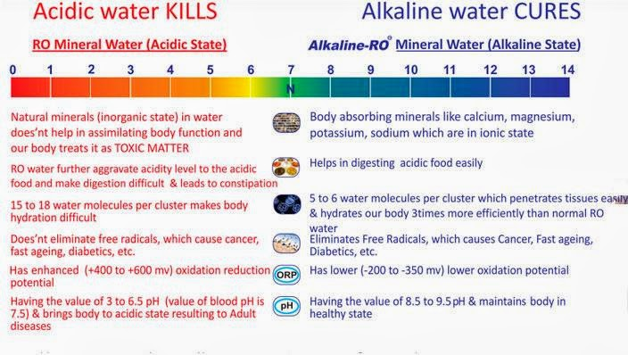 what are the health benefits of drinking alkaline water